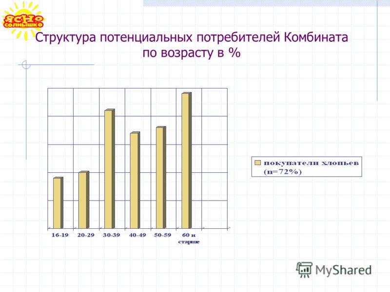 Структура потенциальных потребителей Комбината по возрасту в %