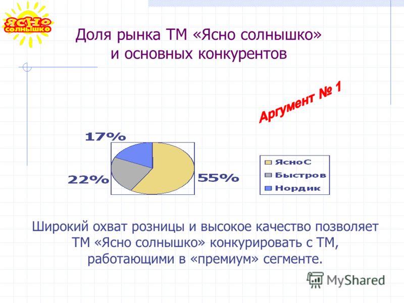 Доля рынка ТМ «Ясно солнышко» и основных конкурентов Широкий охват розницы и высокое качество позволяет ТМ «Ясно солнышко» конкурировать с ТМ, работающими в «премиум» сегменте.