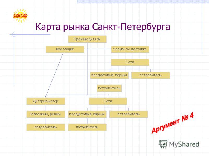 Карта рынка Санкт-Петербурга