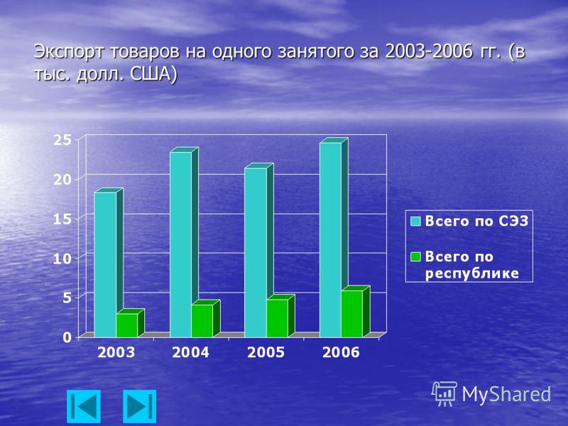 Экспорт товаров на одного занятого за 2003-2006 гг. (в тыс. долл. США)