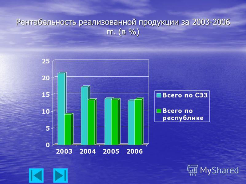 Рентабельность реализованной продукции за 2003-2006 гг. (в %)