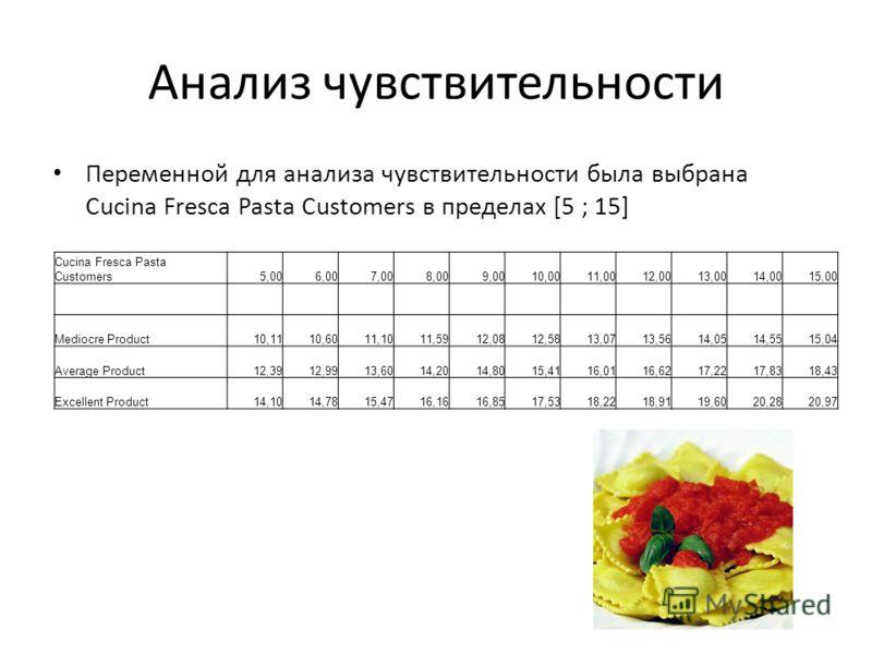 Анализ чувствительности Переменной для анализа чувствительности была выбрана Cucina Fresca Pasta Customers в пределах [5 ; 15] Cucina Fresca Pasta Customers5,006,007,008,009,0010,0011,0012,0013,0014,0015,00 Mediocre Product10,1110,6011,1011,5912,0812