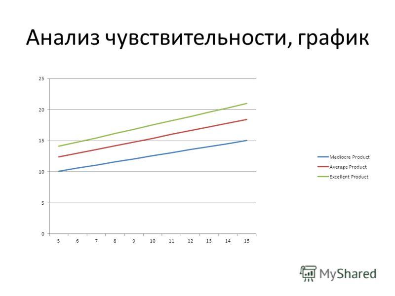 Анализ чувствительности, график