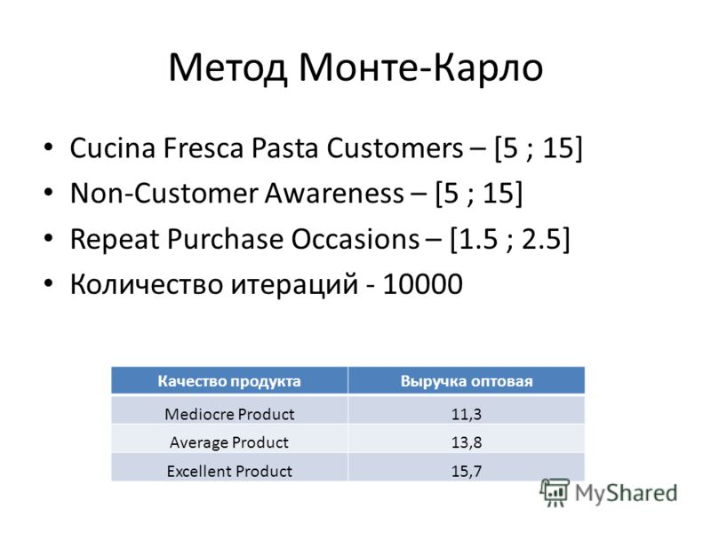 Метод Монте-Карло Cucina Fresca Pasta Customers – [5 ; 15] Non-Customer Awareness – [5 ; 15] Repeat Purchase Occasions – [1.5 ; 2.5] Количество итераций - 10000 Качество продуктаВыручка оптовая Mediocre Product 11,3 Average Product 13,8 Excellent Pro