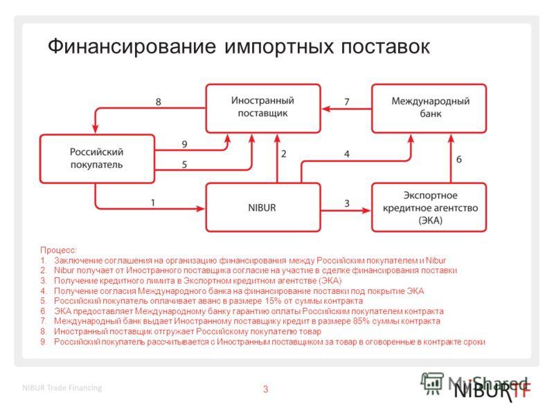 Финансирование импортных поставок Процесс: 1.Заключение соглашения на организацию финансирования между Российским покупателем и Nibur 2.Nibur получает от Иностранного поставщика согласие на участие в сделке финансирования поставки 3.Получение кредитн