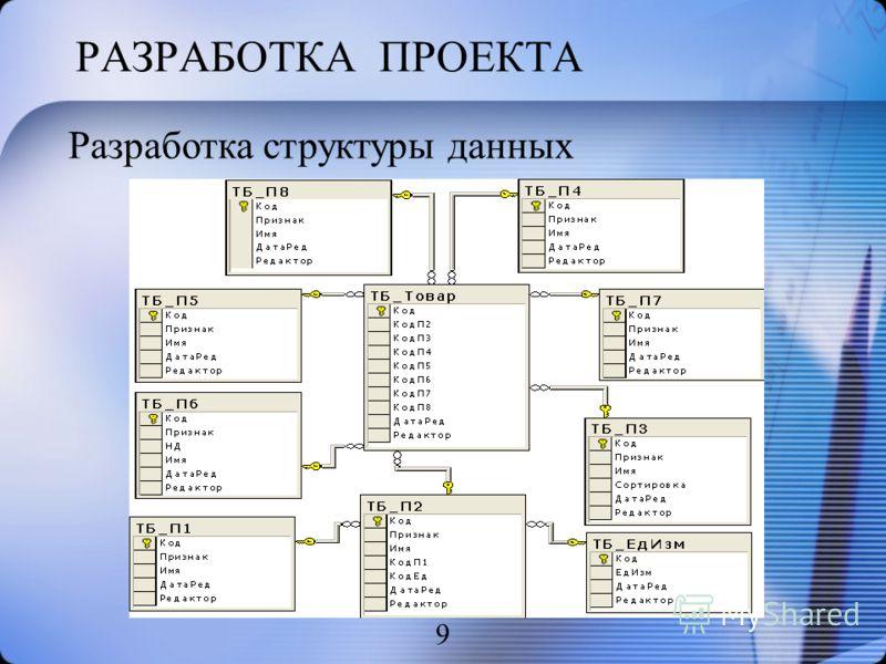 РАЗРАБОТКА ПРОЕКТА 9 Разработка структуры данных