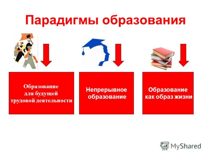 Парадигмы образования Образование для будущей трудовой деятельности Непрерывное образование Образование как образ жизни