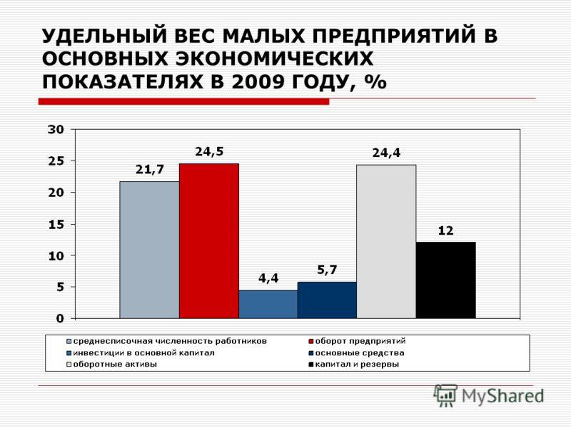 УДЕЛЬНЫЙ ВЕС МАЛЫХ ПРЕДПРИЯТИЙ В ОСНОВНЫХ ЭКОНОМИЧЕСКИХ ПОКАЗАТЕЛЯХ В 2009 ГОДУ, %