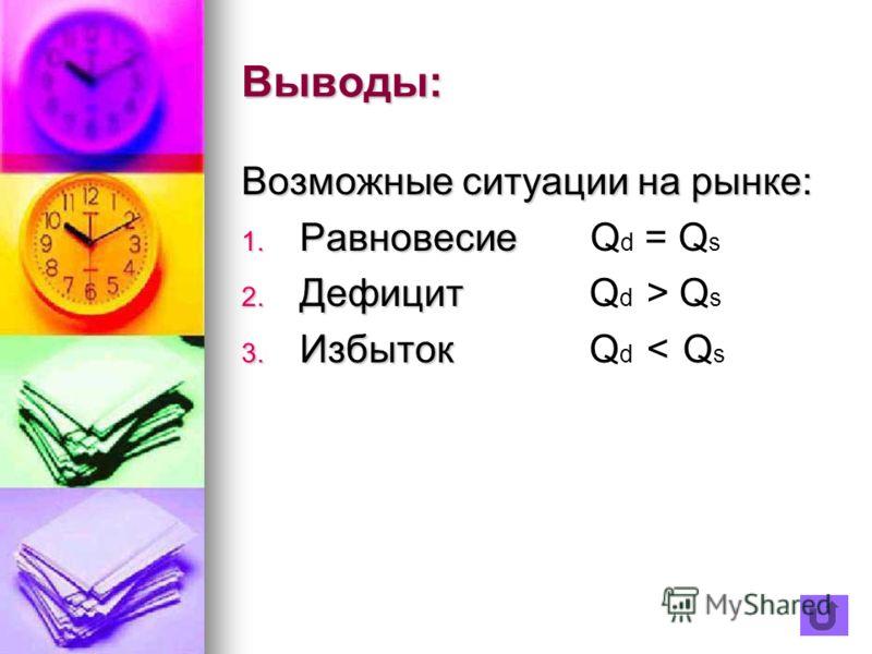 Выводы: Возможные ситуации на рынке: 1. Р авновесиеQ d = Q s 2. Д ефицит Q d > Q s 3. И збыток Q d < Q s