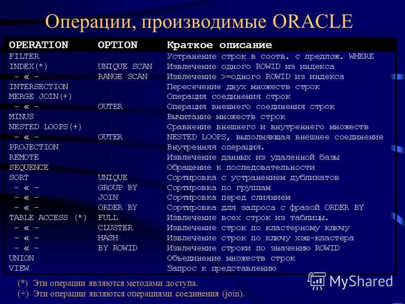 Операции, производимые ORACLE (*) Эти операции являются методами доступа. (+) Эти операции являются операциями соединения (join).
