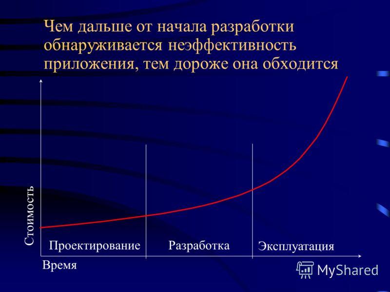 Чем дальше от начала разработки обнаруживается неэффективность приложения, тем дороже она обходится Время Стоимость ПроектированиеРазработка Эксплуатация