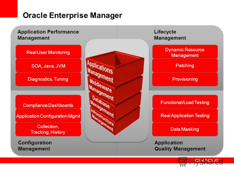 Oracle Enterprise Manager Application Performance Management Lifecycle Management Configuration Management Application Quality Management Diagnostics, Tuning Real User Monitoring SOA, Java, JVM Collection, Tracking, History Compliance Dashboards Appl