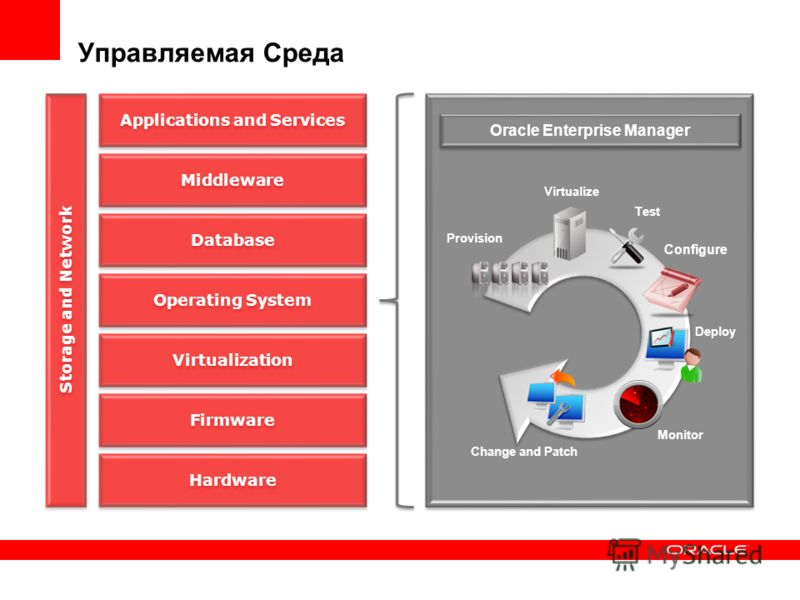Provision Virtualize Test Deploy Change and Patch Monitor Configure Applications and Services Middleware Database Operating System Virtualization Firmware Hardware Storage and Network Oracle Enterprise Manager Управляемая Среда