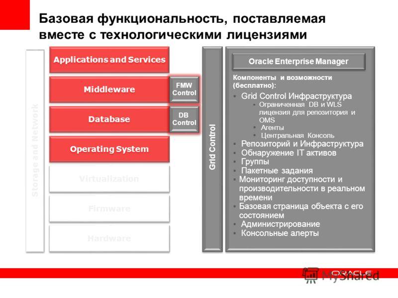 Компоненты и возможности (бесплатно): Grid Control Инфраструктура Ограниченная DB и WLS лицензия для репозитория и OMS Агенты Центральная Консоль Репозиторий и Инфраструктура Обнаружение IT активов Группы Пакетные задания Мониторинг доступности и про