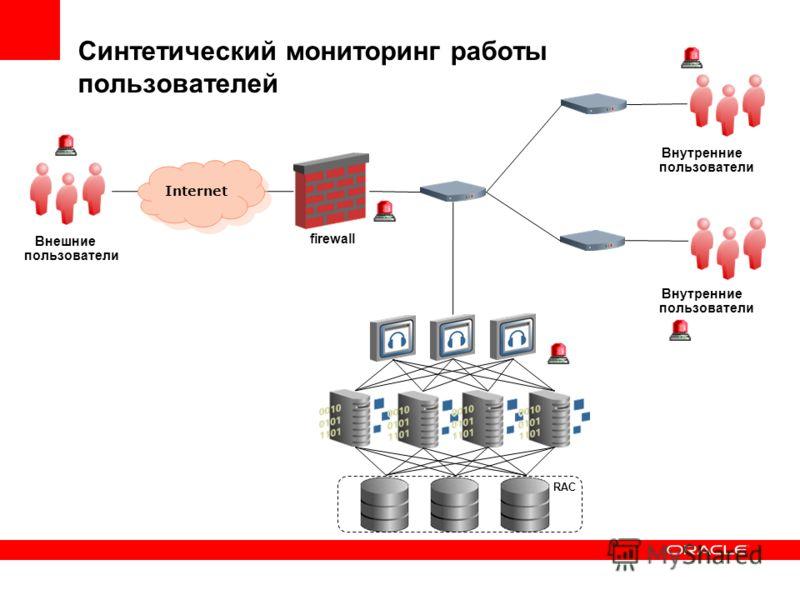 firewall Внешние пользователи Внутренние пользователи RAC Internet Синтетический мониторинг работы пользователей