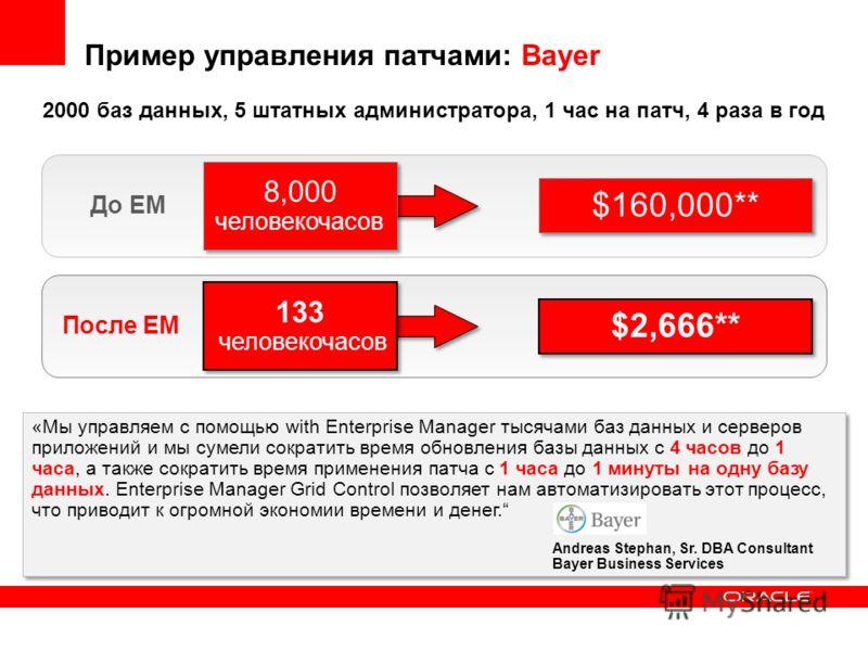 Пример управления патчами: Bayer **Assumes DBA FTE cost at $100/hr «Мы управляем с помощью with Enterprise Manager тысячами баз данных и серверов приложений и мы сумели сократить время обновления базы данных с 4 часов до 1 часа, а также сократить вре