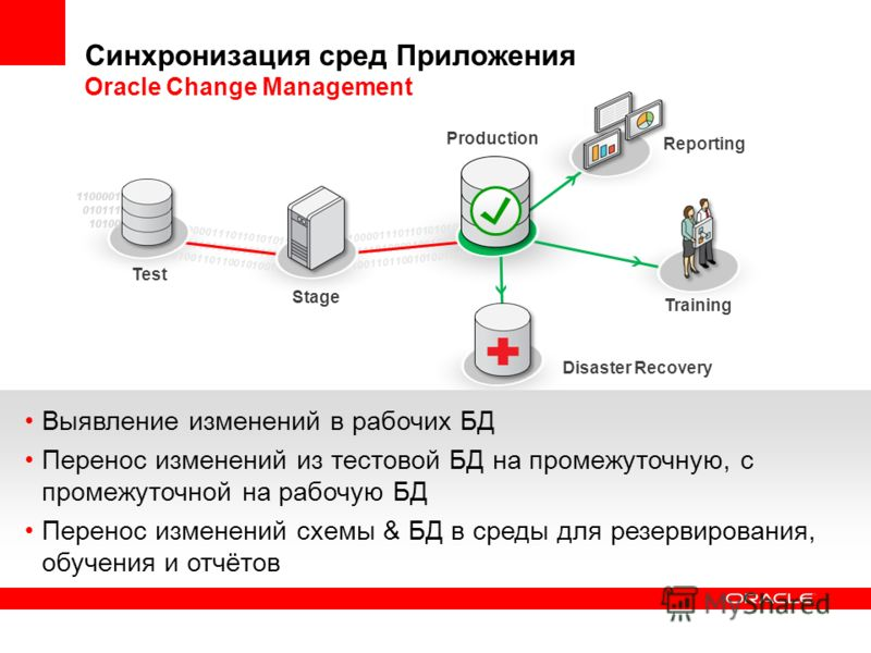 Синхронизация сред Приложения Oracle Change Management Reporting Production Training 1100001110110101010100 01011101000010010101011 10100110110010100101001 1100001110110101010100 01011101000010010101011 10100110110010100101001 Stage Disaster Recovery