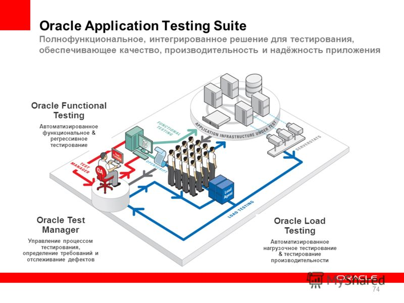 Oracle Functional Testing Автоматизированное функциональное & регрессивное тестирование Oracle Test Manager Управление процессом тестирования, определение требований и отслеживание дефектов Oracle Load Testing Автоматизированное нагрузочное тестирова