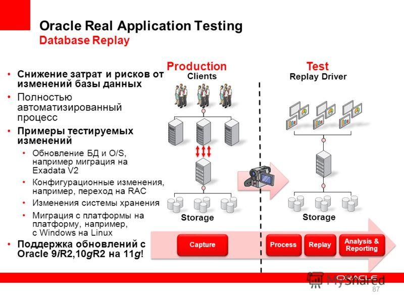 Oracle Real Application Testing Database Replay Снижение затрат и рисков от изменений базы данных Полностью автоматизированный процесс Примеры тестируемых изменений Обновление БД и O/S, например миграция на Exadata V2 Конфигурационные изменения, напр