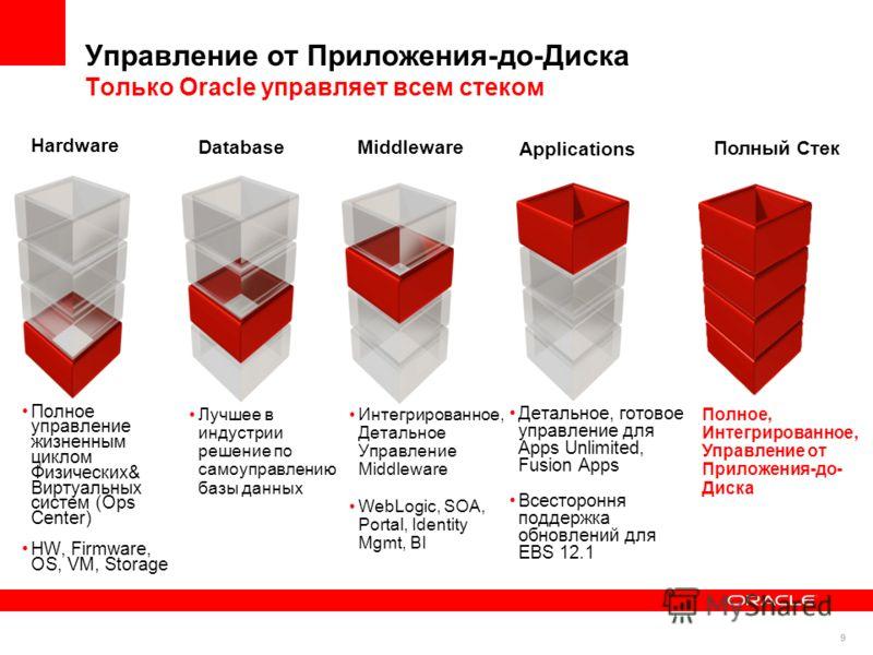 99 Детальное, готовое управление для Apps Unlimited, Fusion Apps Всестороння поддержка обновлений для EBS 12.1 Интегрированное, Детальное Управление Middleware WebLogic, SOA, Portal, Identity Mgmt, BI Лучшее в индустрии решение по самоуправлению базы