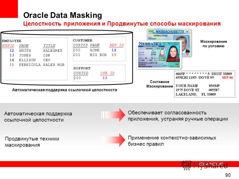 90 Oracle Data Masking Целостность приложения и Продвинутые способы маскирования Обеспечивает согласованность приложения, устраняя ручные операции Автоматическая поддержка ссылочной целостности Применение контекстно-зависимых бизнес правил Продвинуты
