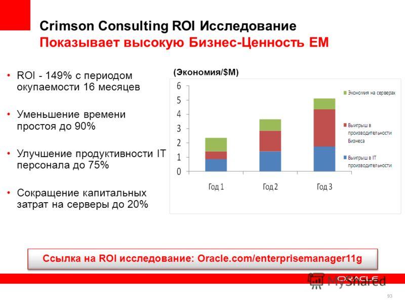 93 ROI - 149% с периодом окупаемости 16 месяцев Уменьшение времени простоя до 90% Улучшение продуктивности IT персонала до 75% Сокращение капитальных затрат на серверы до 20% (Экономия/$M) Ссылка на ROI исследование: Oracle.com/enterprisemanager11g C