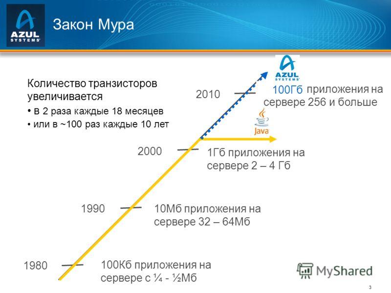 3 Закон Мура 1980 1990 2000 2010 100Кб приложения на сервере с ¼ - ½Мб 10Мб приложения на сервере 32 – 64Мб 1Гб приложения на сервере 2 – 4 Гб ??? GB приложения на сервере 256 и больше Количество транзисторов увеличивается в 2 раза каждые 18 месяцев