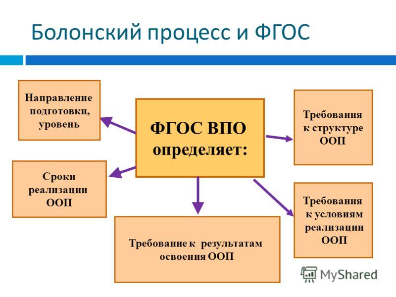 ФГОС ВПО определяет: Направление подготовки, уровень Сроки реализации ООП Требование к результатам освоения ООП Требования к структуре ООП Требования к условиям реализации ООП Болонский процесс и ФГОС