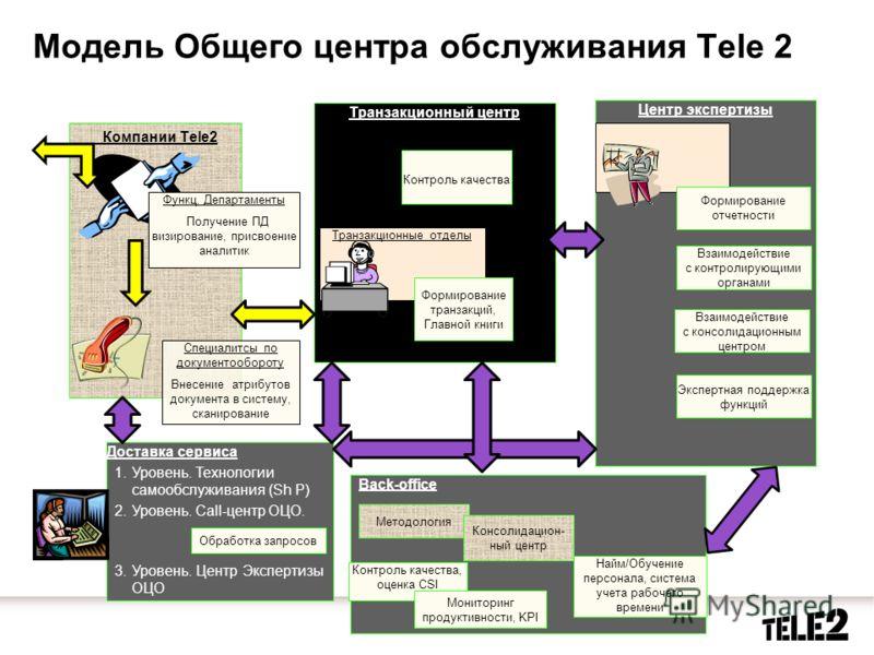 Back-office Модель Общего центра обслуживания Теle 2 Компании Tele2 Транзакционный центр Функц. Департаменты Получение ПД визирование, присвоение аналитик Специалитсы по документообороту Внесение атрибутов документа в систему, сканирование Контроль к