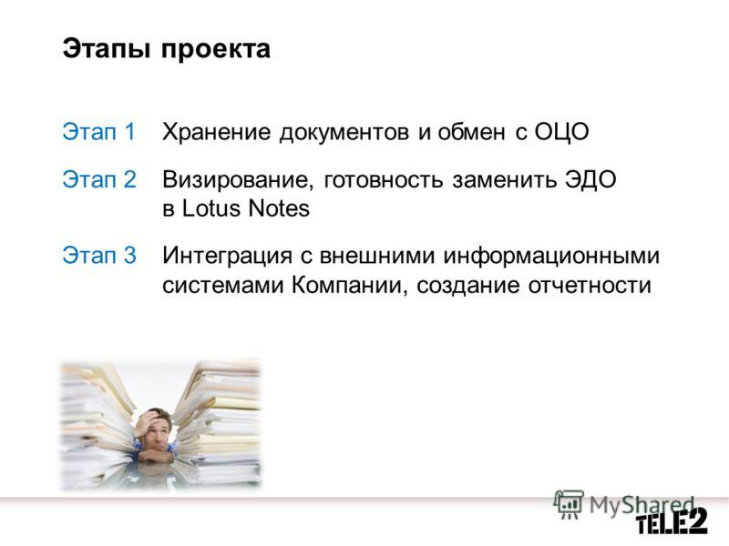 Этапы проекта Этап 1Хранение документов и обмен с ОЦО Этап 2Визирование, готовность заменить ЭДО в Lotus Notes Этап 3Интеграция с внешними информационными системами Компании, создание отчетности