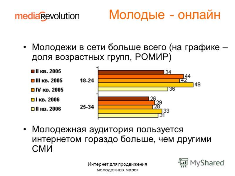 Интернет для продвижения молодежных марок Молодые - онлайн Молодежи в сети больше всего (на графике – доля возрастных групп, РОМИР) Молодежная аудитория пользуется интернетом гораздо больше, чем другими СМИ
