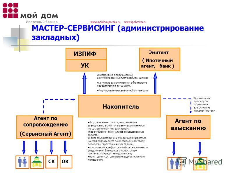 МАСТЕР-СЕРВИСИНГ (администрирование закладных) СКОК Агент по сопровождению (Сервисный Агент) Накопитель УК Эмитент ( Ипотечный агент, банк ) Ежемесячное перечисление аккумулированных платежей Заемщиков; Контроль за исполнением обязательств переданным