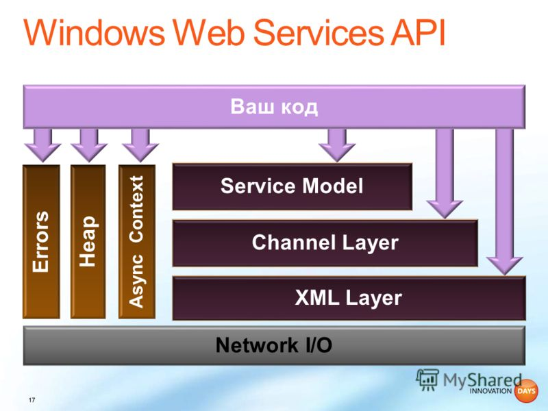 Ваш код Network I/O Service Model Channel Layer XML Layer Errors Heap Async Context