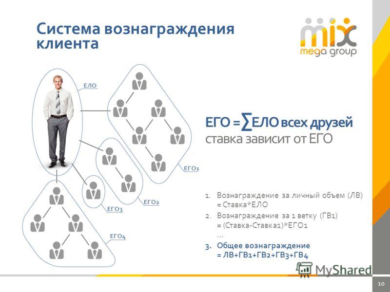 10 Система вознаграждения клиента ЕЛО ЕГО1 ЕГО2 ЕГО3 ЕГО4 ЕГО = ЕЛО всех друзей ставка зависит от ЕГО 1.Вознаграждение за личный объем (ЛВ) = Ставка*ЕЛО 2.Вознаграждение за 1 ветку (ГВ1) = (Ставка-Ставка1)*ЕГО1 … 3.Общее вознаграждение = ЛВ+ГВ1+ГВ2+Г