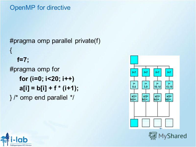 OpenMP for directive #pragma omp parallel private(f) { f=7; #pragma omp for for (i=0; i