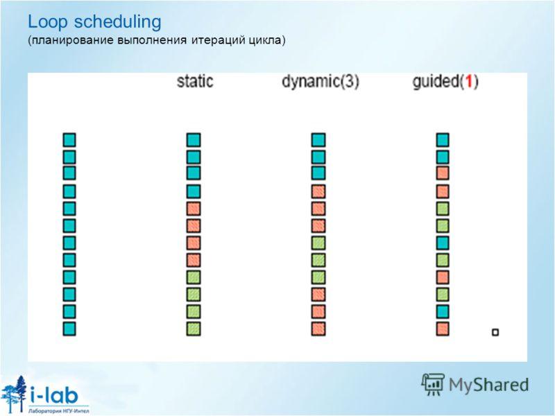 Loop scheduling (планирование выполнения итераций цикла)