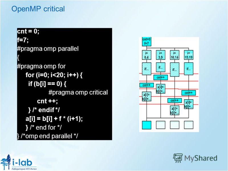 OpenMP critical cnt = 0; f=7; #pragma omp parallel { #pragma omp for for (i=0; i