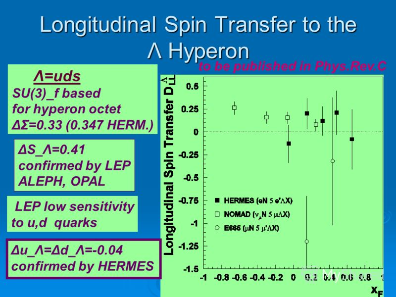 Longitudinal Spin Transfer to the Λ Hyperon Λ=uds SU(3)_f based for hyperon octet ΔΣ=0.33 (0.347 HERM.) ΔS_Λ=0.41 confirmed by LEP ALEPH, OPAL LEP low sensitivity to u,d quarks Δu_Λ=Δd_Λ=-0.04 confirmed by HERMES to be published in Phys.Rev.C