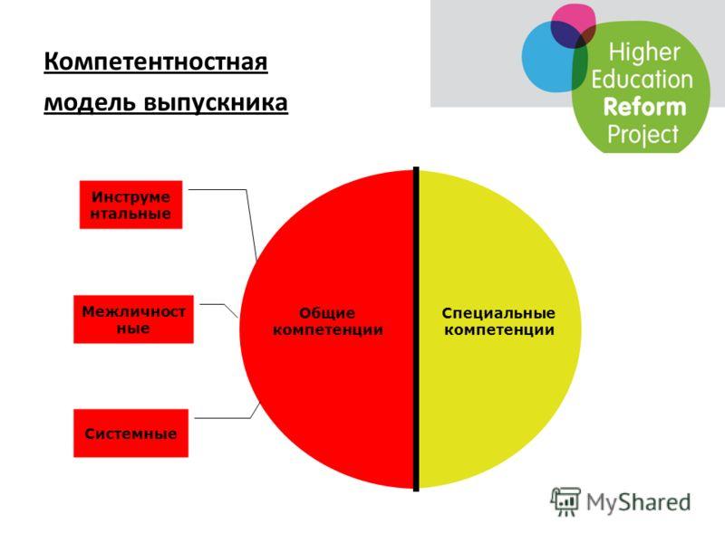 Компетентностная модель выпускника Общие компетенции Специальные компетенции Инструме нтальные Межличност ные Системные