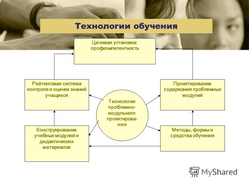Целевая установка: профкомпетентность Рейтинговая система контроля и оценки знаний учащихся Конструирование учебных модулей и дидактических материалов Проектирование содержания проблемных модулей Методы, формы и средства обучения Технология проблемно