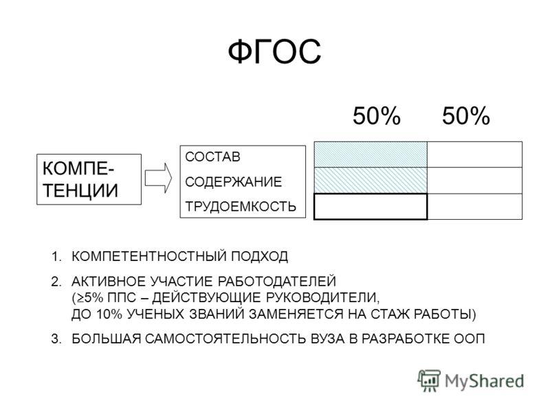 ФГОС 50% 50% СОСТАВ СОДЕРЖАНИЕ ТРУДОЕМКОСТЬ КОМПЕ- ТЕНЦИИ 1.КОМПЕТЕНТНОСТНЫЙ ПОДХОД 2.АКТИВНОЕ УЧАСТИЕ РАБОТОДАТЕЛЕЙ ( 5% ППС – ДЕЙСТВУЮЩИЕ РУКОВОДИТЕЛИ, ДО 10% УЧЕНЫХ ЗВАНИЙ ЗАМЕНЯЕТСЯ НА СТАЖ РАБОТЫ) 3.БОЛЬШАЯ САМОСТОЯТЕЛЬНОСТЬ ВУЗА В РАЗРАБОТКЕ ОО