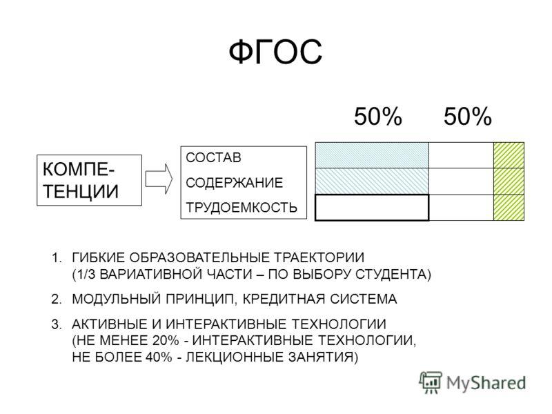ФГОС 50% 50% СОСТАВ СОДЕРЖАНИЕ ТРУДОЕМКОСТЬ КОМПЕ- ТЕНЦИИ 1.ГИБКИЕ ОБРАЗОВАТЕЛЬНЫЕ ТРАЕКТОРИИ (1/3 ВАРИАТИВНОЙ ЧАСТИ – ПО ВЫБОРУ СТУДЕНТА) 2.МОДУЛЬНЫЙ ПРИНЦИП, КРЕДИТНАЯ СИСТЕМА 3.АКТИВНЫЕ И ИНТЕРАКТИВНЫЕ ТЕХНОЛОГИИ (НЕ МЕНЕЕ 20% - ИНТЕРАКТИВНЫЕ ТЕХН