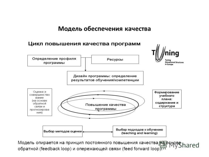Модель обеспечения качества Модель опирается на принцип постоянного повышения качества на основе обратной (feedback loop) и опережающей связи (feed forward loop).