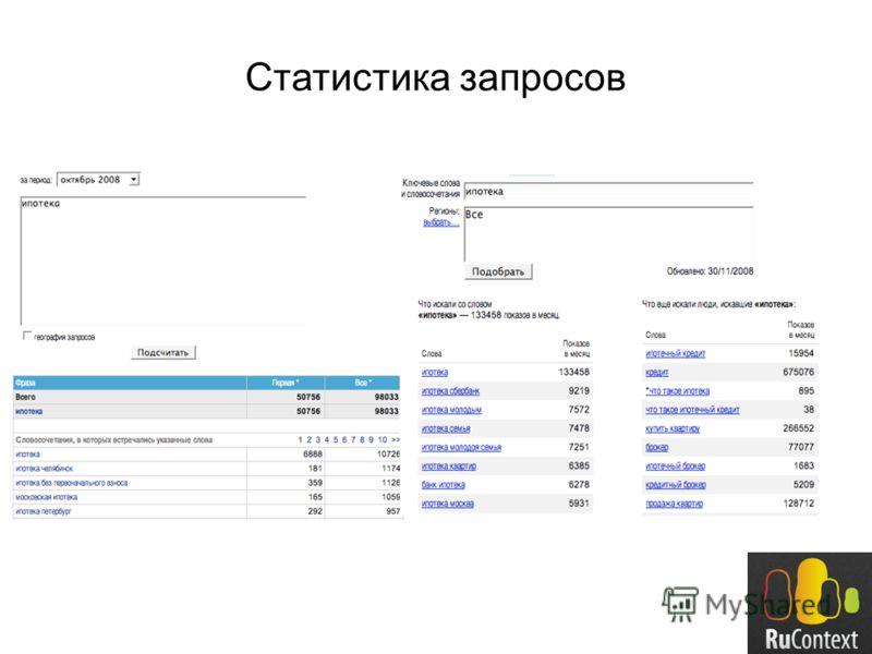 Статистика запросов