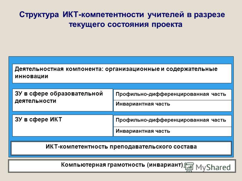Структура ИКТ-компетентности учителей в разрезе текущего состояния проекта Компьютерная грамотность (инвариант) ИКТ-компетентность преподавательского состава ЗУ в сфере ИКТ Инвариантная часть Профильно-дифференцированная часть Деятельностная компонен
