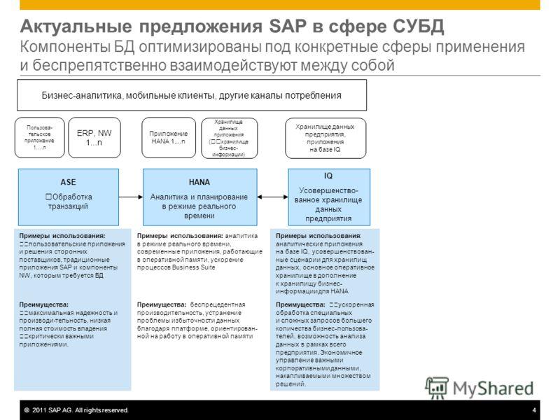 ©2011 SAP AG. All rights reserved.4 Актуальные предложения SAP в сфере СУБД Компоненты БД оптимизированы под конкретные сферы применения и беспрепятственно взаимодействуют между собой Бизнес-аналитика, мобильные клиенты, другие каналы потребления HAN