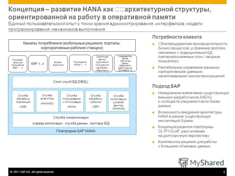 ©2011 SAP AG. All rights reserved.5 Концепция – развитие HANA как архитектурной структуры, ориентированной на работу в оперативной памяти Единый пользовательский опыт с точки зрения администрирования, интерфейсов, модели программирования, механизмов