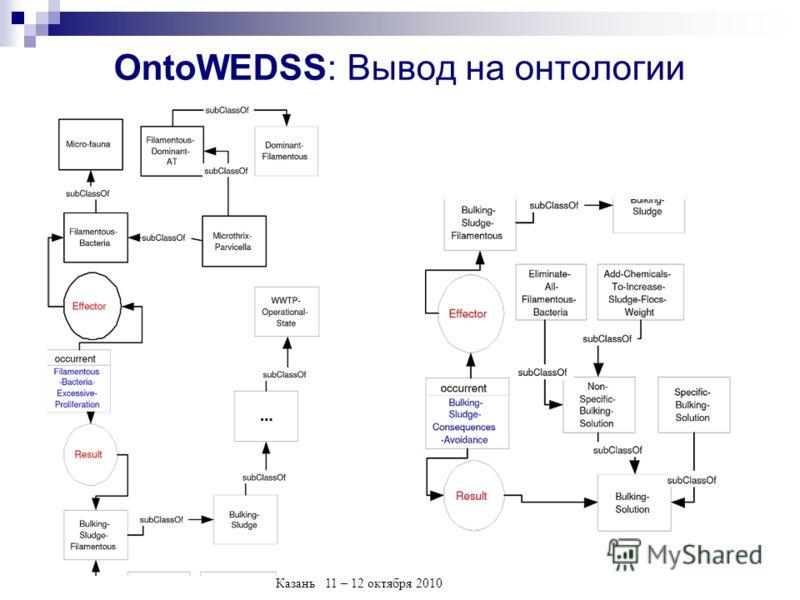 Казань 11 – 12 октября 2010 OntoWEDSS: Вывод на онтологии