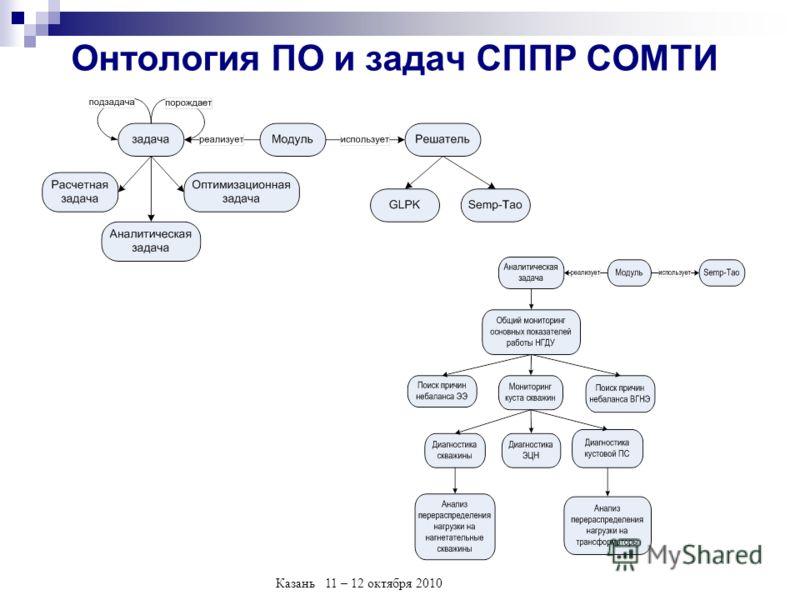 Казань 11 – 12 октября 2010 Онтология ПО и задач СППР СОМТИ