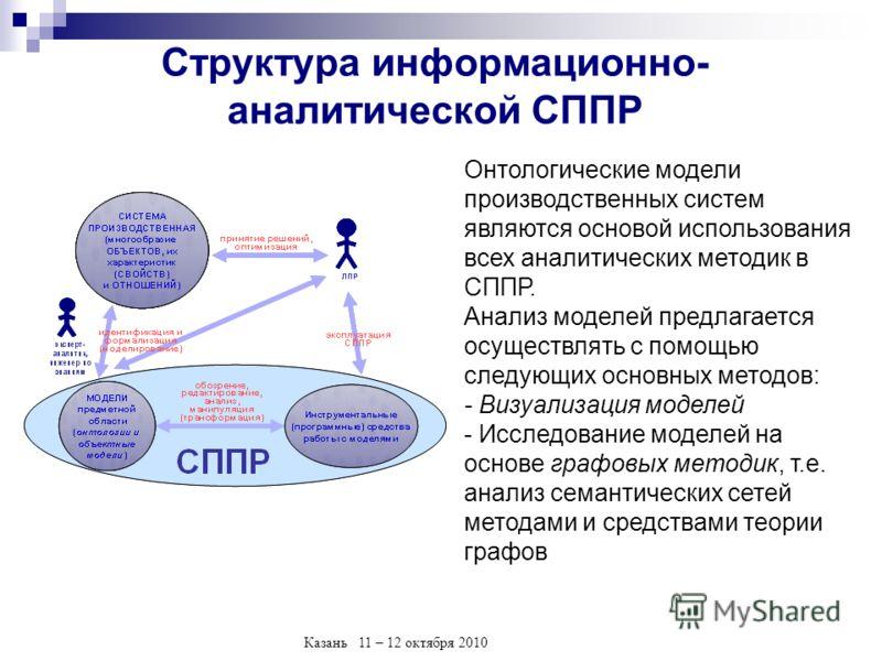 Казань 11 – 12 октября 2010 Структура информационно- аналитической СППР Онтологические модели производственных систем являются основой использования всех аналитических методик в СППР. Анализ моделей предлагается осуществлять с помощью следующих основ